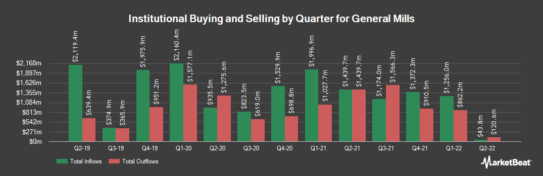 Institutional Ownership History for General Mills (NYSE:GIS)