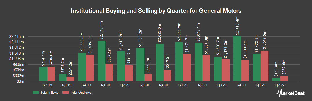 Institutional Ownership History for General Motors (NYSE:GM)