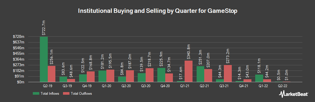 Institutional Ownership History for GameStop (NYSE:GME)
