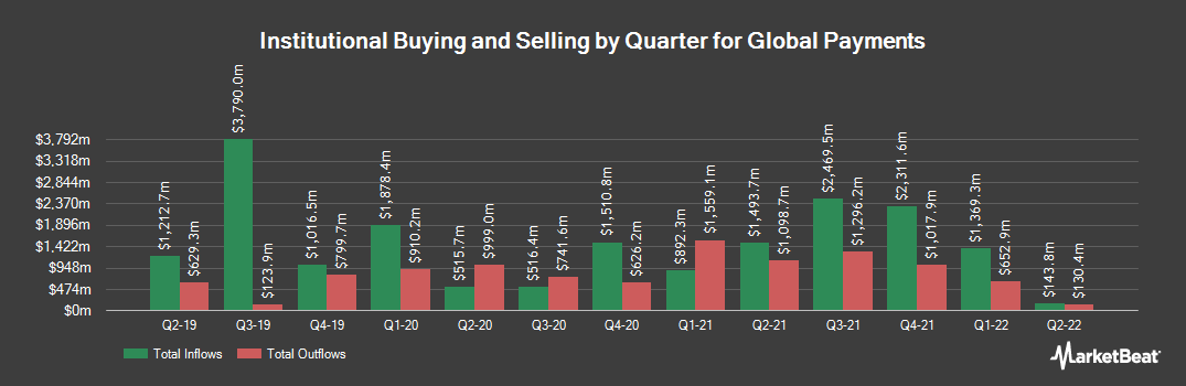 Institutional Ownership History for Global Payments (NYSE:GPN)