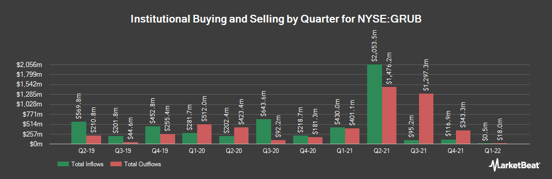 Institutional Ownership History for GrubHub (NYSE:GRUB)