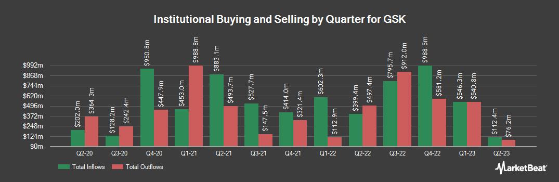 Institutional Ownership History for GlaxoSmithKline (NYSE:GSK)
