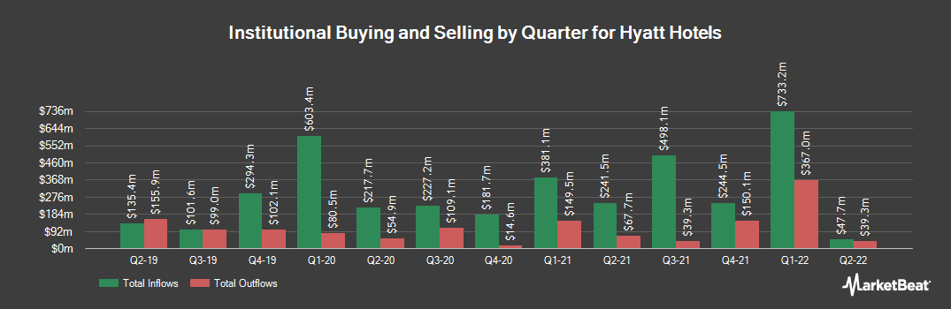 Institutional Ownership History for Hyatt Hotels (NYSE:H)