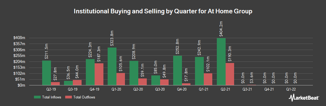 Institutional Ownership History for At Home Group (NYSE:HOME)
