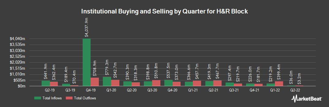 Institutional Ownership History for H & R Block (NYSE:HRB)