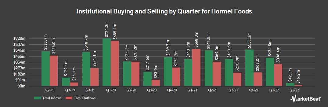 Institutional Ownership History for Hormel Foods (NYSE:HRL)