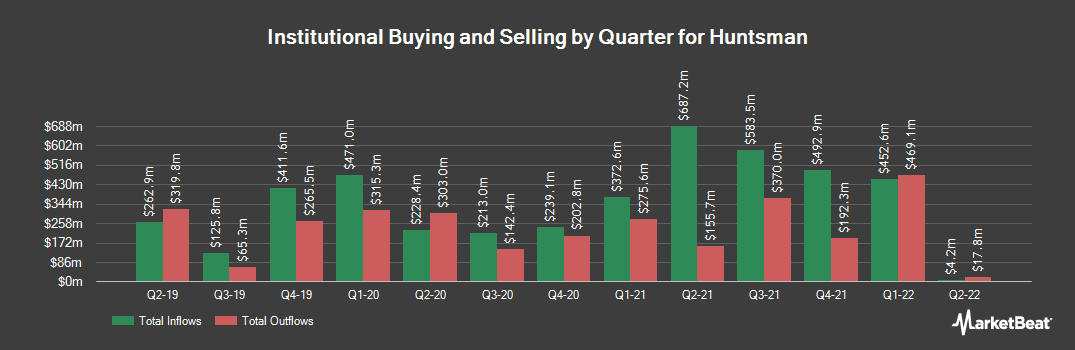 Institutional Ownership History for Huntsman (NYSE:HUN)