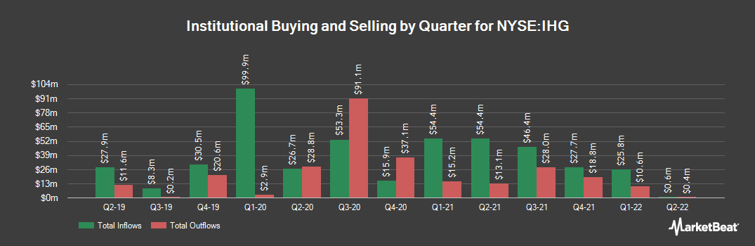 Institutional Ownership History for InterContinental Hotels Group (NYSE:IHG)