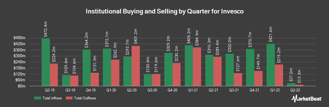 Institutional Ownership History for Invesco (NYSE:IVZ)