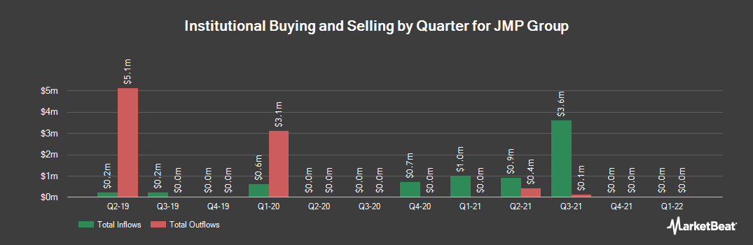 Institutional Ownership History for JMP Group (NYSE:JMP)