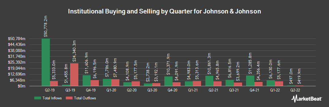 Institutional Ownership History for Johnson & Johnson (NYSE:JNJ)