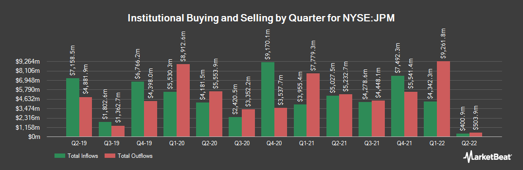 Institutional Ownership History for JPMorgan Chase & Co. (NYSE:JPM)