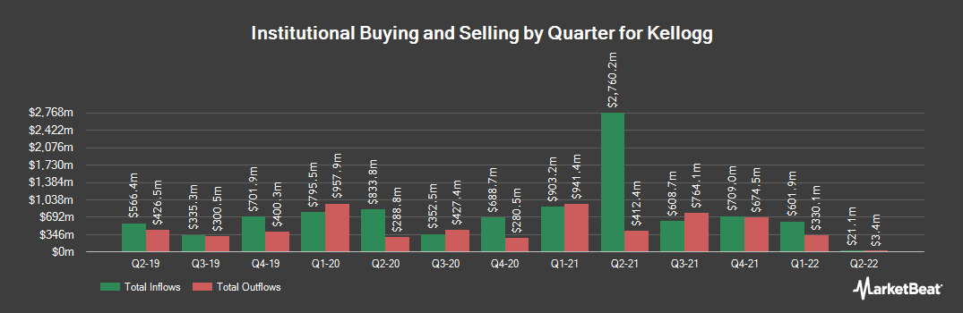 Institutional Ownership History for Kellogg (NYSE:K)