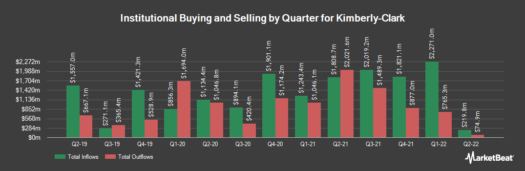 Institutional Ownership History for Kimberly Clark (NYSE:KMB)