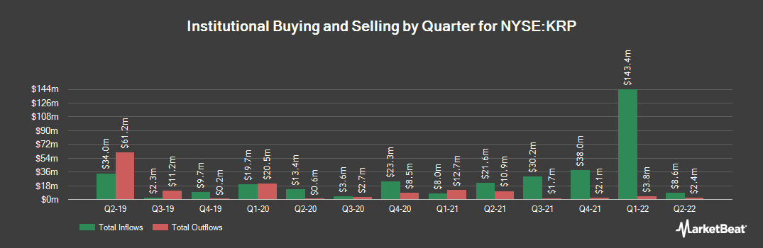 Institutional Ownership History for Kimbell Royalty Partners (NYSE:KRP)