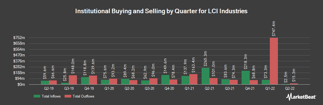 Institutional Ownership History for LCI Industries (NYSE:LCII)