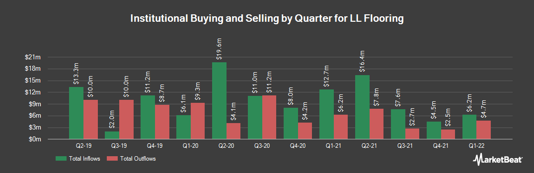 Institutional Ownership History for Lumber Liquidators (NYSE:LL)