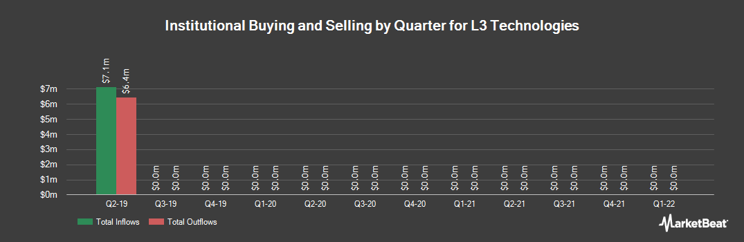 Institutional Ownership History for L3 Technologies (NYSE:LLL)