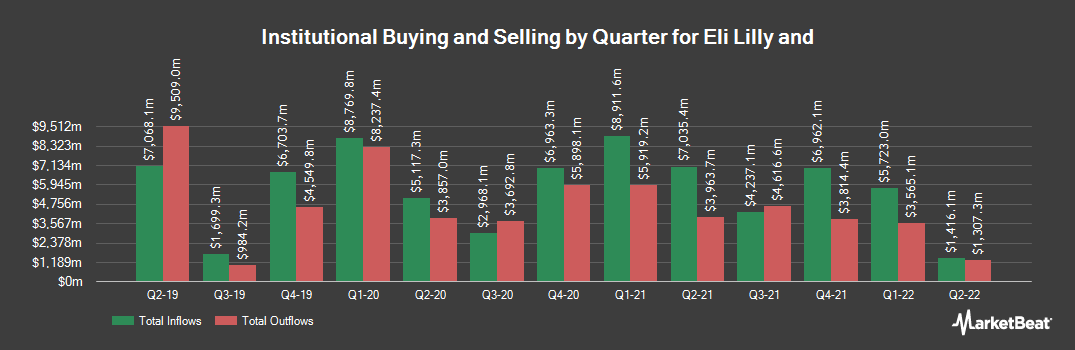 Institutional Ownership History for Eli Lilly And Co (NYSE:LLY)