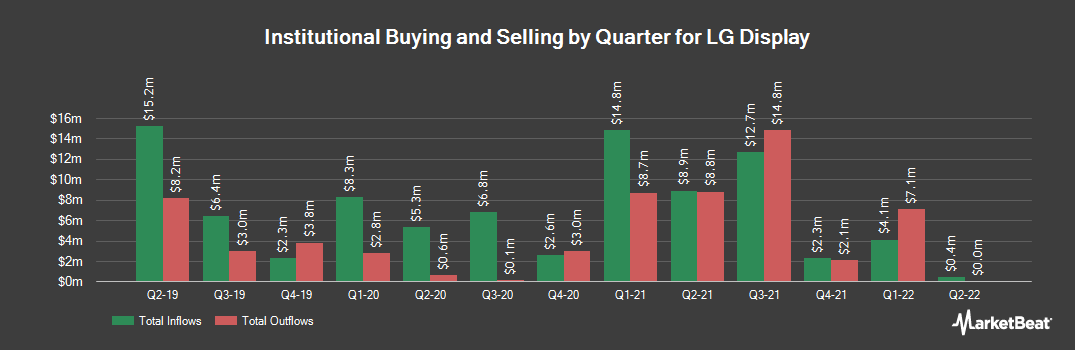 Institutional Ownership History for LG Display (NYSE:LPL)