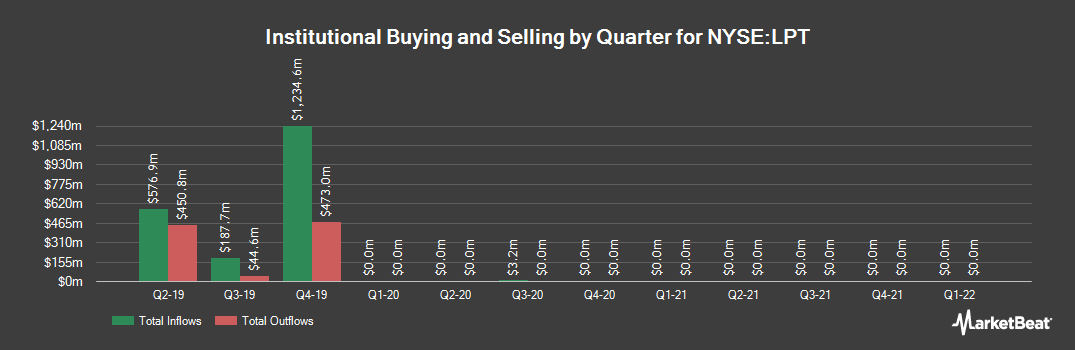 Institutional Ownership History for Liberty Property Trust (NYSE:LPT)