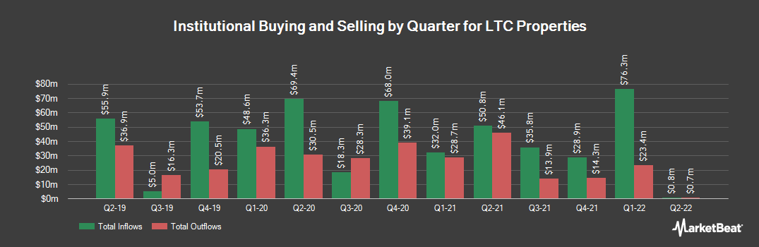 Institutional Ownership History for LTC Properties (NYSE:LTC)