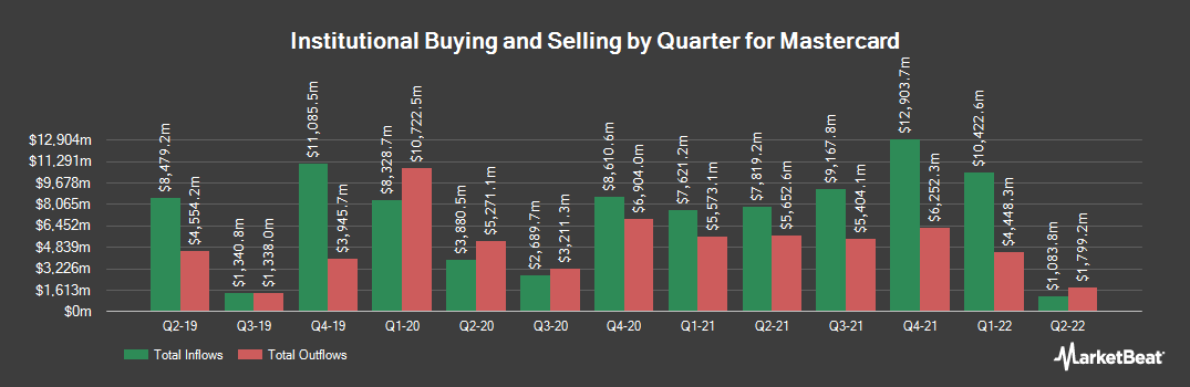 Institutional Ownership History for Mastercard (NYSE:MA)