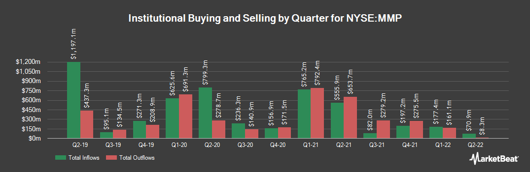Institutional Ownership History for Magellan Midstream Partners (NYSE:MMP)