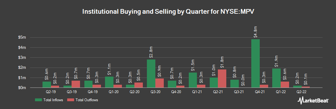 Institutional Ownership History for Barings Participation Investors (NYSE:MPV)