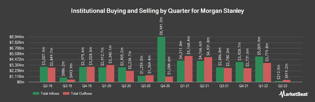 Institutional Ownership History for Morgan Stanley (NYSE:MS)