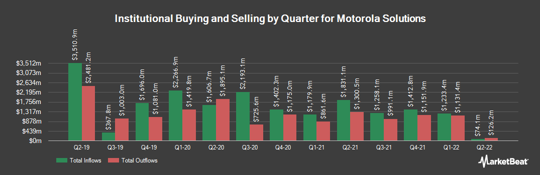 Institutional Ownership History for Motorola Solutions (NYSE:MSI)