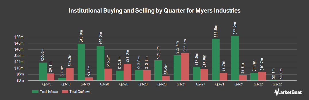 Institutional Ownership History for Myers Industries (NYSE:MYE)