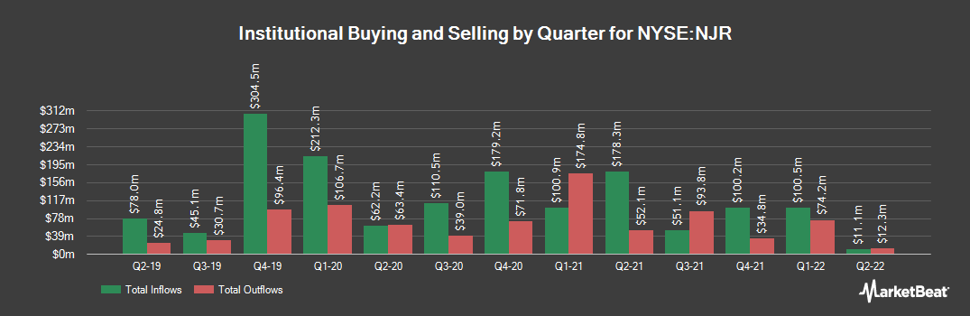 Institutional Ownership History for New Jersey Resources (NYSE:NJR)