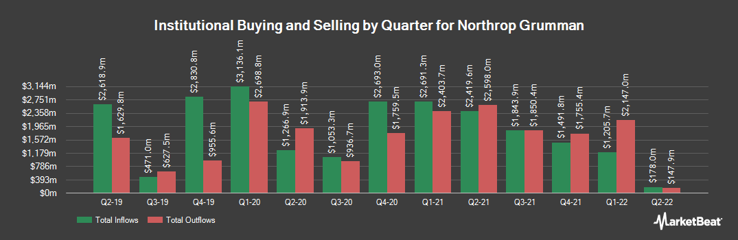 Institutional Ownership History for Northrop Grumman (NYSE:NOC)