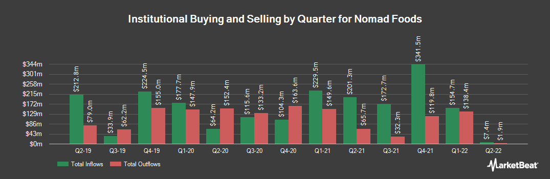Institutional Ownership History for Nomad Foods (NYSE:NOMD)