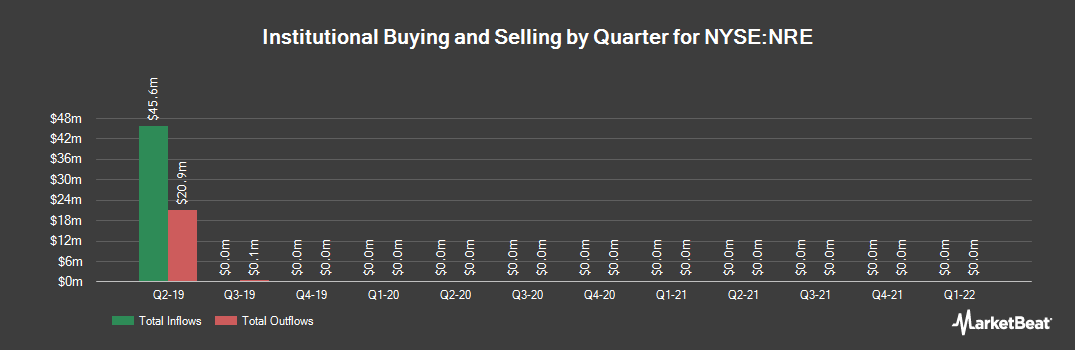 Institutional Ownership History for Northstar Realty Europe (NYSE:NRE)