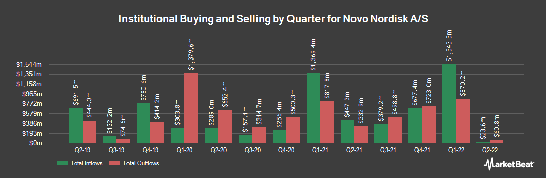 Institutional Ownership History for Novo Nordisk A/S (NYSE:NVO)