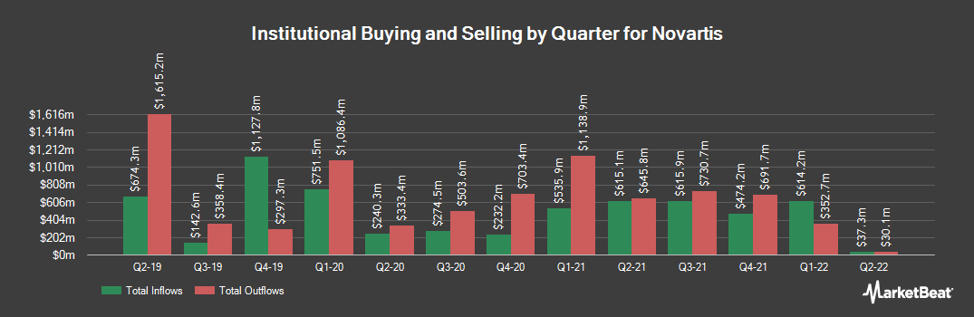 Institutional Ownership History for Novartis (NYSE:NVS)