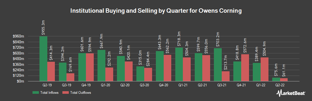 Institutional Ownership History for Owens Corning (NYSE:OC)