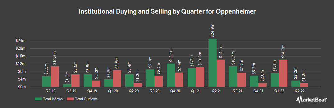 Institutional Ownership History for Oppenheimer (NYSE:OPY)
