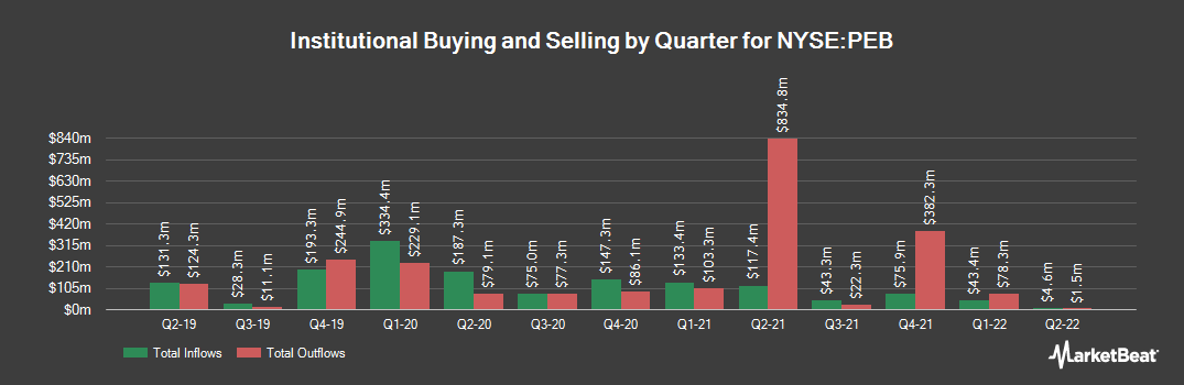 Institutional Ownership History for Pebblebrook Hotel Trust (NYSE:PEB)