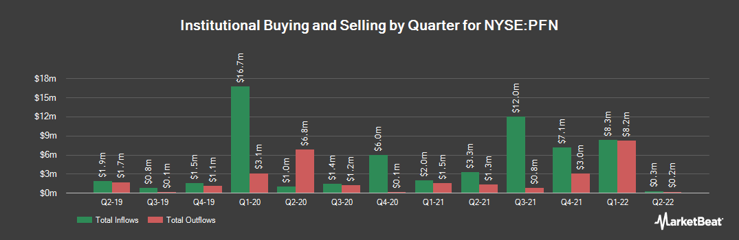 Institutional Ownership History for Pimco Income Strategy Fund II (NYSE:PFN)