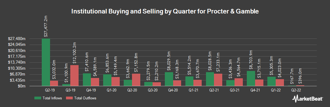 Institutional Ownership History for Procter & Gamble (NYSE:PG)