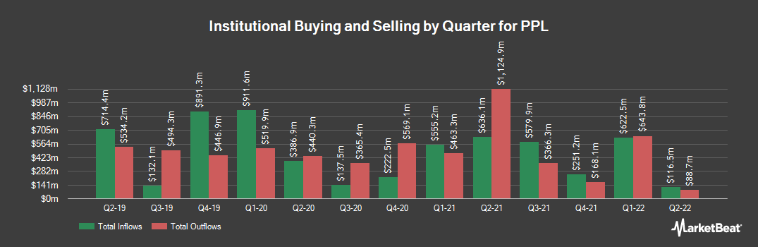 Institutional Ownership History for PPL (NYSE:PPL)