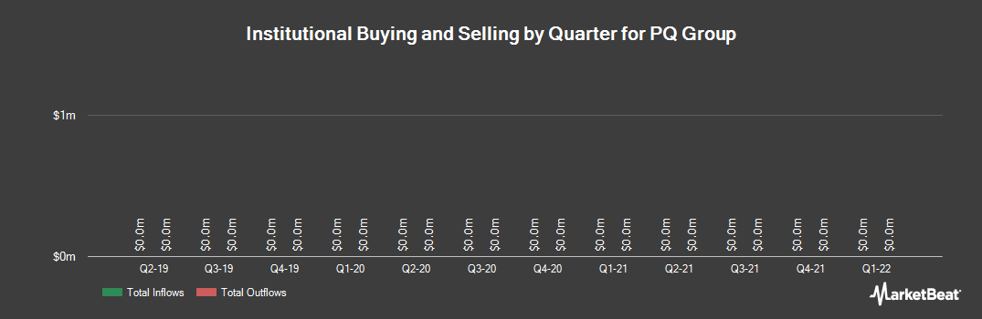 Institutional Ownership History for PQ Group (NYSE:PQG)