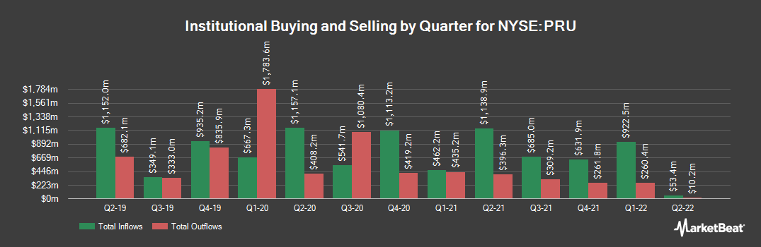Institutional Ownership History for Prudential Financial (NYSE:PRU)