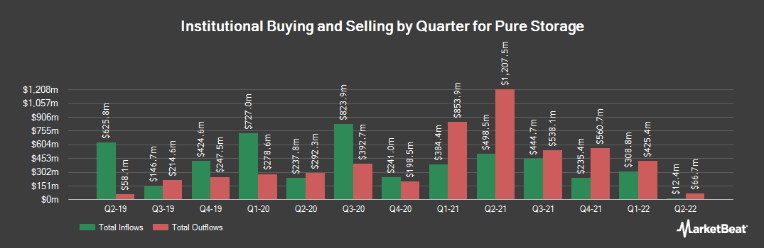 Institutional Ownership History for Pure Storage (NYSE:PSTG)