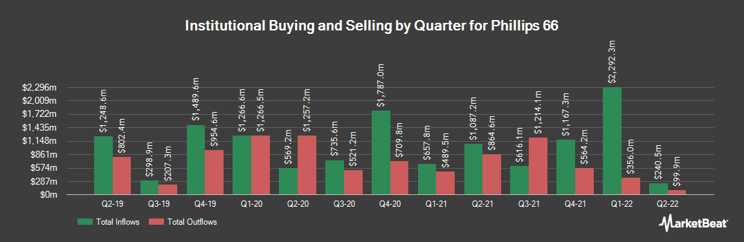 Institutional Ownership History for Phillips 66 (NYSE:PSX)