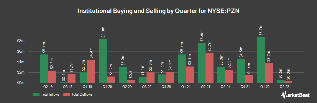 Institutional Ownership History for Pzena Investment Management (NYSE:PZN)