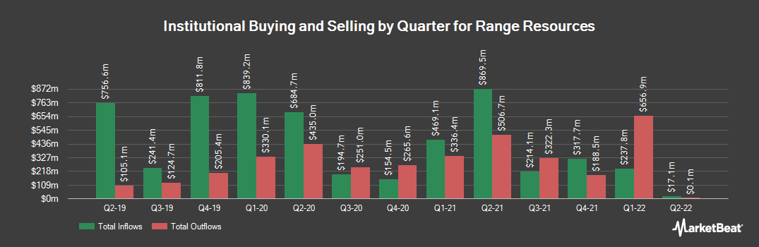 Institutional Ownership History for Range Resources (NYSE:RRC)